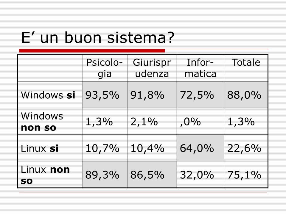 E un buon sistema? Psicolo- gia Giurispr udenza Infor- matica Totale Windows si 93,5%91,8%72,5%88,0% Windows non so 1,3%2,1%,0%1,3% Linux si 10,7%10,4