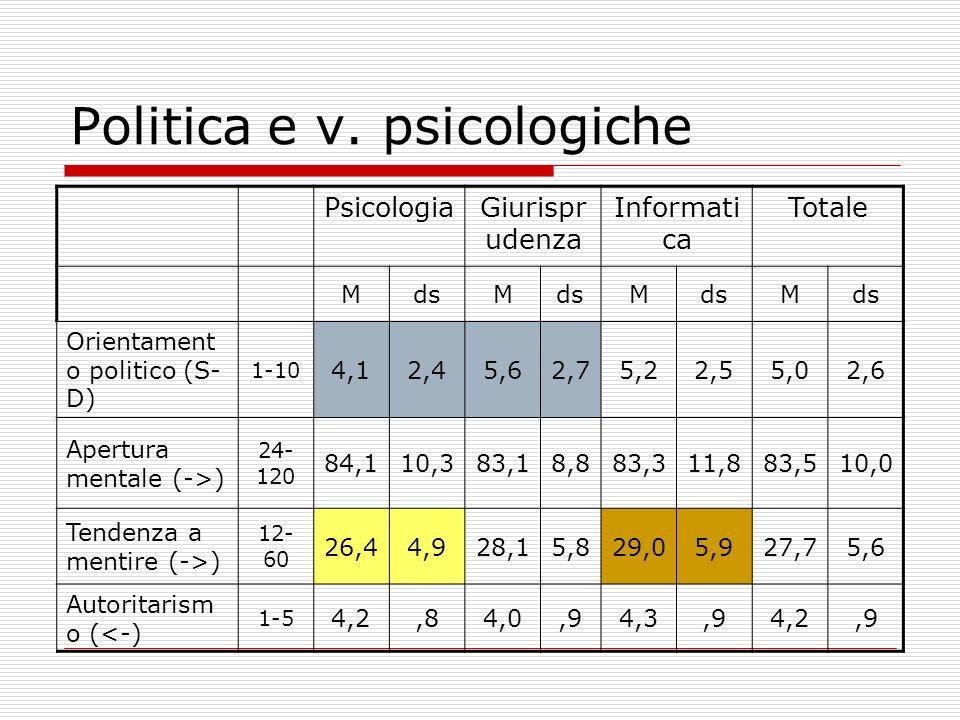 Politica e v. psicologiche PsicologiaGiurispr udenza Informati ca Totale MdsM M M Orientament o politico (S- D) 1-10 4,12,45,62,75,22,55,02,6 Apertura