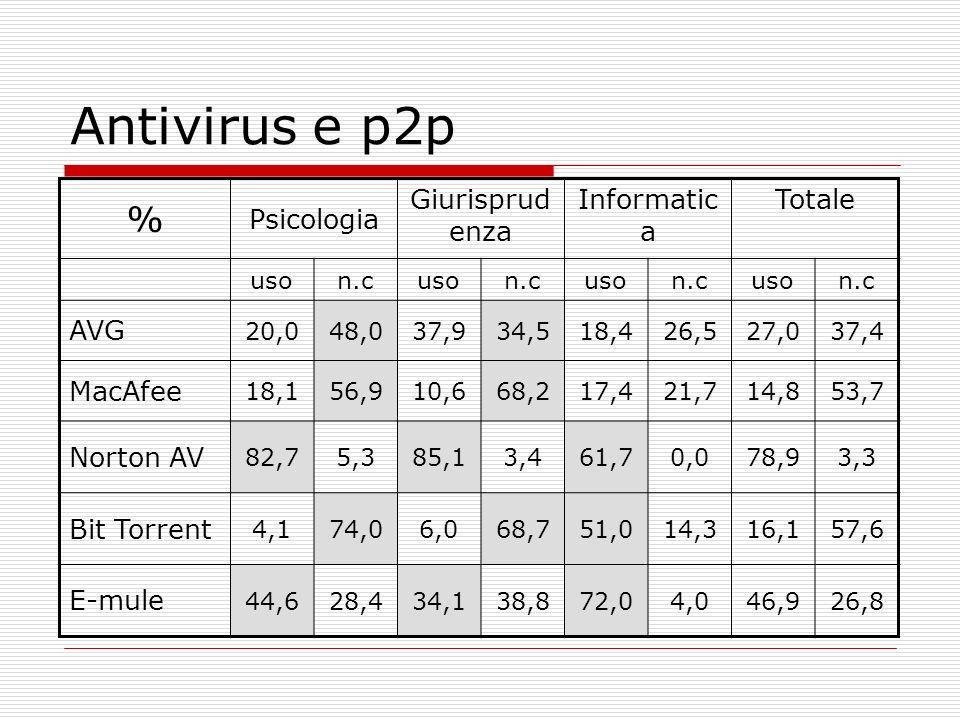 Antivirus e p2p % Psicologia Giurisprud enza Informatic a Totale uson.cuson.cuson.cuson.c AVG 20,048,037,934,518,426,527,037,4 MacAfee 18,156,910,668,