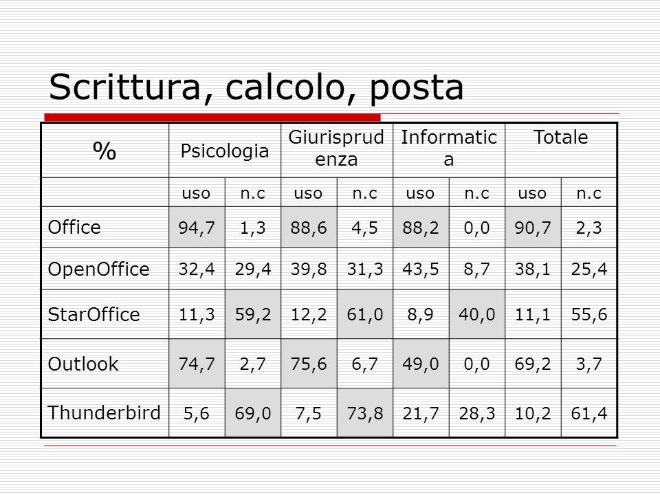 Scrittura, calcolo, posta % Psicologia Giurisprud enza Informatic a Totale uson.cuson.cuson.cuson.c Office 94,71,388,64,588,20,090,72,3 OpenOffice 32,