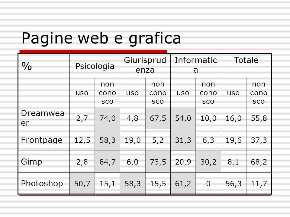 Pagine web e grafica % Psicologia Giurisprud enza Informatic a Totale uso non cono sco uso non cono sco uso non cono sco uso non cono sco Dreamwea er