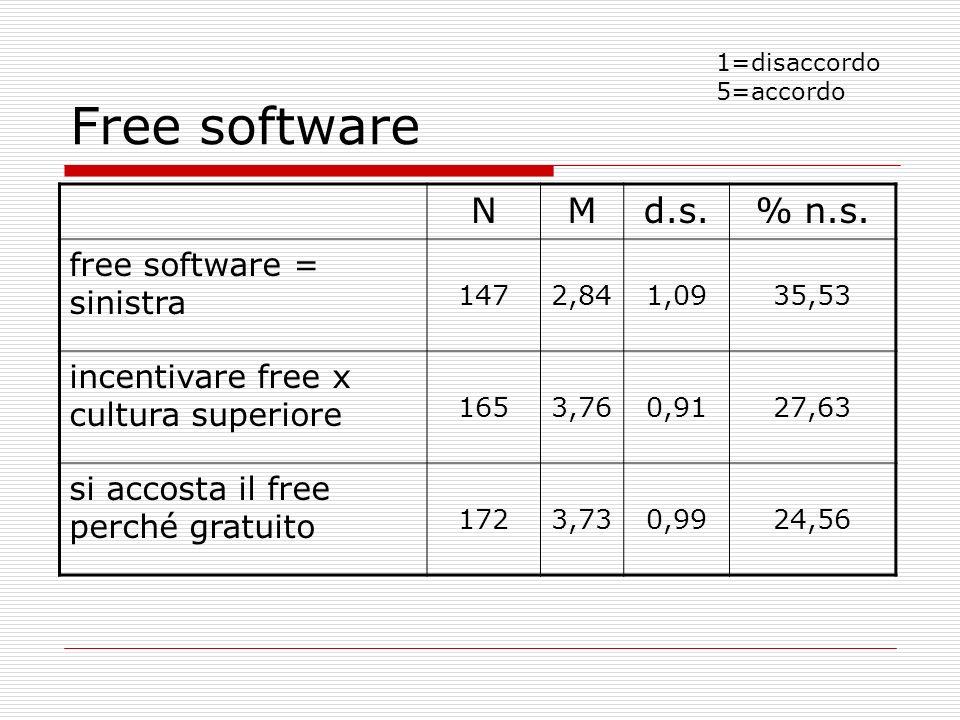 Free software NMd.s.% n.s. free software = sinistra 1472,841,0935,53 incentivare free x cultura superiore 1653,760,9127,63 si accosta il free perché g
