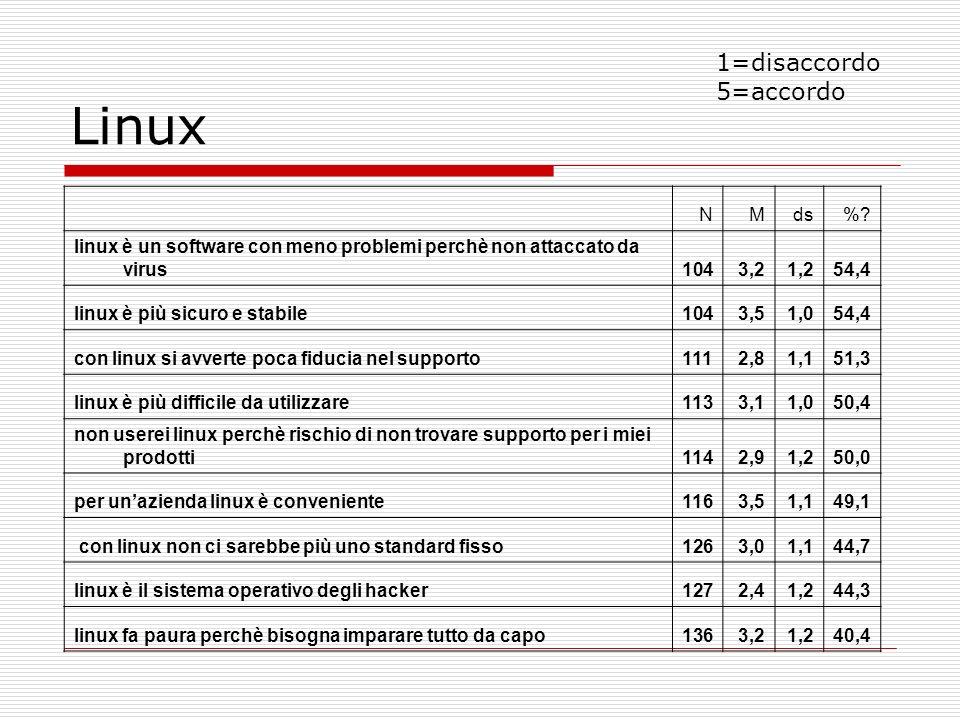 NMds%? linux è un software con meno problemi perchè non attaccato da virus1043,21,254,4 linux è più sicuro e stabile1043,51,054,4 con linux si avverte