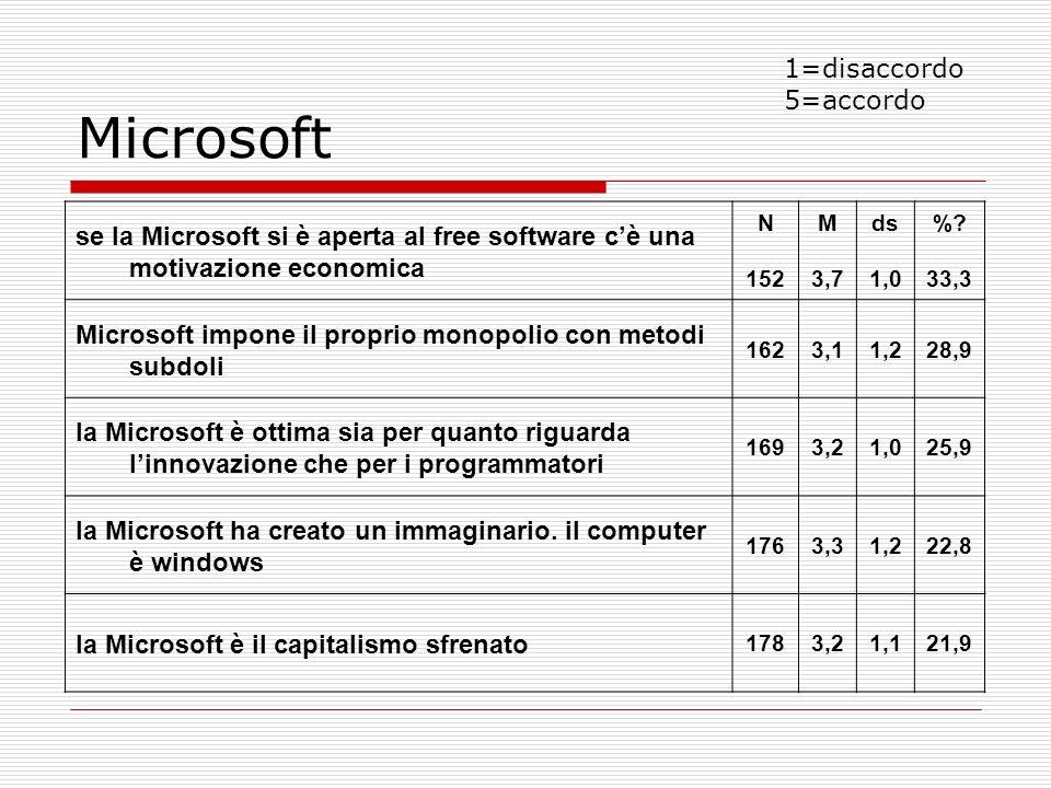 Microsoft se la Microsoft si è aperta al free software cè una motivazione economica N 152 M 3,7 ds 1,0 %? 33,3 Microsoft impone il proprio monopolio c