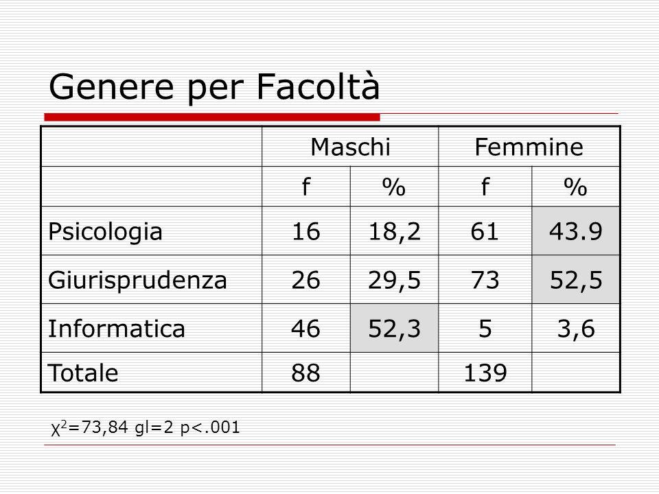 Genere per Facoltà MaschiFemmine f%f% Psicologia1618,26143.9 Giurisprudenza2629,57352,5 Informatica4652,353,6 Totale88139 χ 2 =73,84 gl=2 p<.001