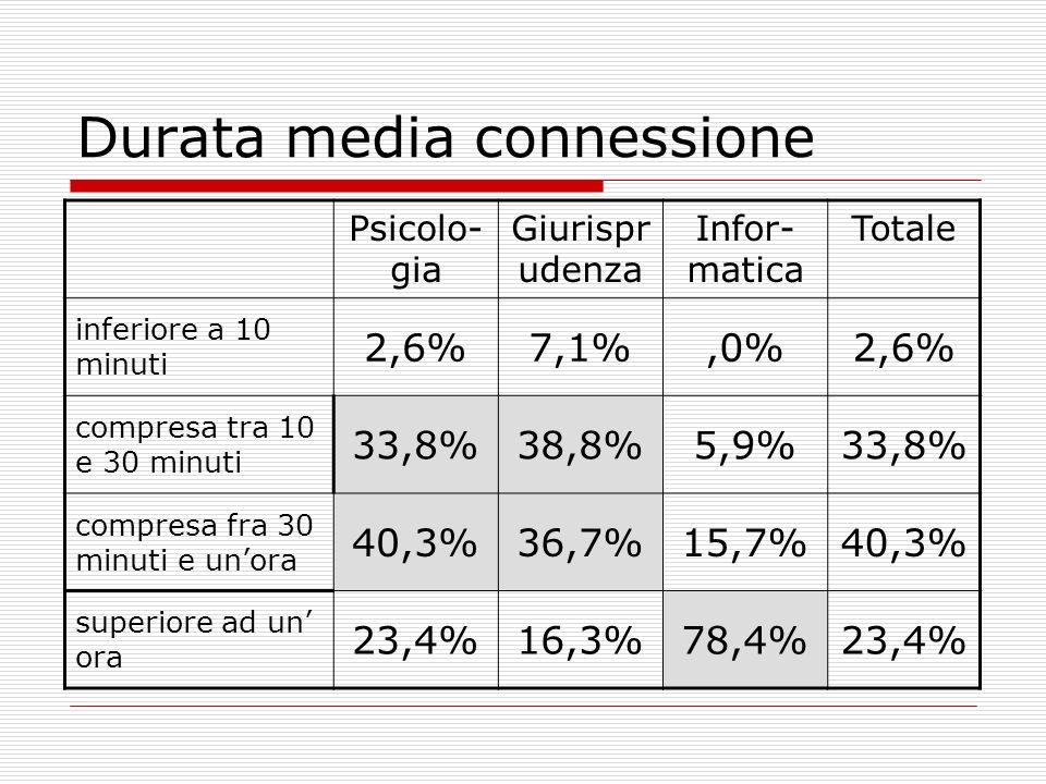Servizi internet usati Psicolo- gia Giurispru denza Infor- matica Totale Posta elettronica 90,9%84,7%92,2%88,5% Chat 33,8%16,3%66,7%33,6% Forum 16,9%11,2%64,7%25,2% Motori di ricerca 98,7%89,8%96,1%94,2%