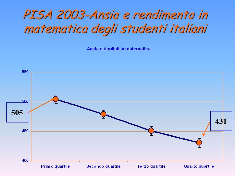 PISA 2003-Ansia e rendimento in matematica degli studenti italiani 505 431