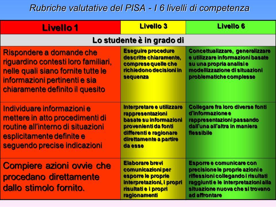 Rubriche valutative del PISA - I 6 livelli di competenza Rubriche valutative del PISA - I 6 livelli di competenza Livello 1 Livello 3 Livello 6 Lo studente è in grado di Rispondere a domande che riguardino contesti loro familiari, nelle quali siano fornite tutte le informazioni pertinenti e sia chiaramente definito il quesito Eseguire procedure descritte chiaramente, comprese quelle che richiedono decisioni in sequenza Concettualizzare, generalizzare e utilizzare informazioni basate su una propria analisi e modellizzazione di situazioni problematiche complesse Individuare informazioni e mettere in atto procedimenti di routine all interno di situazioni esplicitamente definite e seguendo precise indicazioni Interpretare e utilizzare rappresentazioni basate su informazioni provenienti da fonti differenti e ragionare direttamente a partire da esse Collegare fra loro diverse fonti d informazione e rappresentazioni passando dall una all altra in maniera flessibile Compiere azioni ovvie che procedano direttamente dallo stimolo fornito.