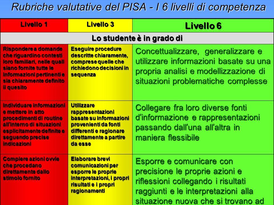 Rubriche valutative del PISA - I 6 livelli di competenza Rubriche valutative del PISA - I 6 livelli di competenza Livello 1 Livello 3 Livello 6 Lo studente è in grado di Rispondere a domande che riguardino contesti loro familiari, nelle quali siano fornite tutte le informazioni pertinenti e sia chiaramente definito il quesito Eseguire procedure descritte chiaramente, comprese quelle che richiedono decisioni in sequenza Concettualizzare, generalizzare e utilizzare informazioni basate su una propria analisi e modellizzazione di situazioni problematiche complesse Individuare informazioni e mettere in atto procedimenti di routine all interno di situazioni esplicitamente definite e seguendo precise indicazioni Utilizzare rappresentazioni basate su informazioni provenienti da fonti differenti e ragionare direttamente a partire da esse Collegare fra loro diverse fonti d informazione e rappresentazioni passando dall una all altra in maniera flessibile Compiere azioni ovvie che procedano direttamente dallo stimolo fornito Elaborare brevi comunicazioni per esporre le proprie interpretazioni, i propri risultati e i propri ragionamenti Esporre e comunicare con precisione le proprie azioni e riflessioni collegando i risultati raggiunti e le interpretazioni alla situazione nuova che si trovano ad affrontare