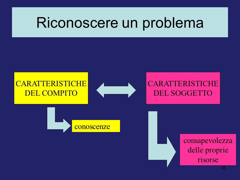 16 Riconoscere un problema CARATTERISTICHE DEL COMPITO CARATTERISTICHE DEL SOGGETTO consapevolezza delle proprie risorse conoscenze
