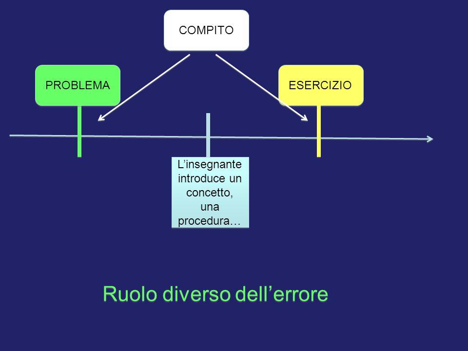 Linsegnante introduce un concetto, una procedura… COMPITO PROBLEMA ESERCIZIO Ruolo diverso dellerrore