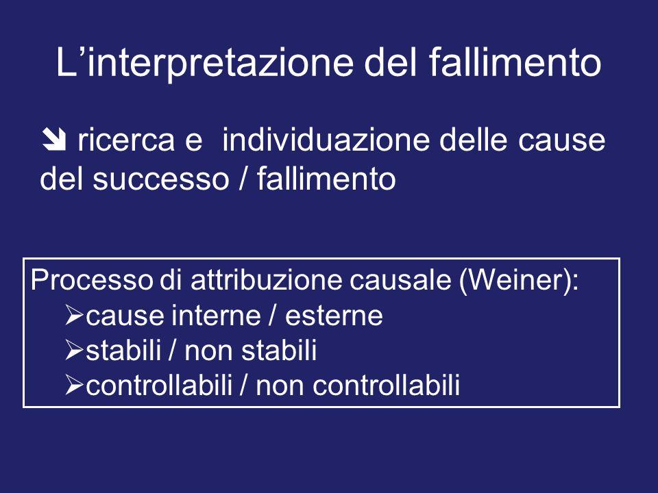 Linterpretazione del fallimento ricerca e individuazione delle cause del successo / fallimento Processo di attribuzione causale (Weiner): cause intern