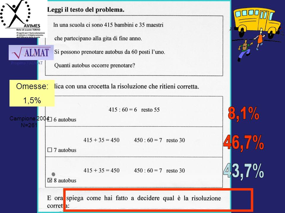 Omesse: 1,5% Campione 2004 N=261 Progetto VALMAT
