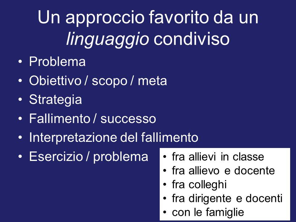 Un approccio favorito da un linguaggio condiviso Problema Obiettivo / scopo / meta Strategia Fallimento / successo Interpretazione del fallimento Eser