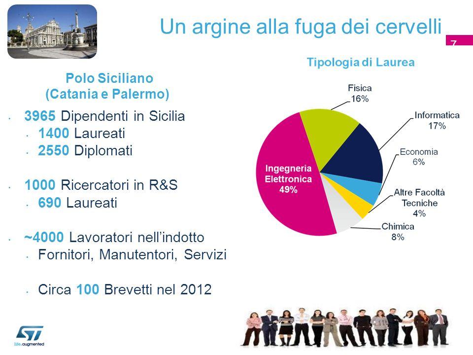 7 3965 Dipendenti in Sicilia 1400 Laureati 2550 Diplomati 1000 Ricercatori in R&S 690 Laureati ~4000 Lavoratori nellindotto Fornitori, Manutentori, Se