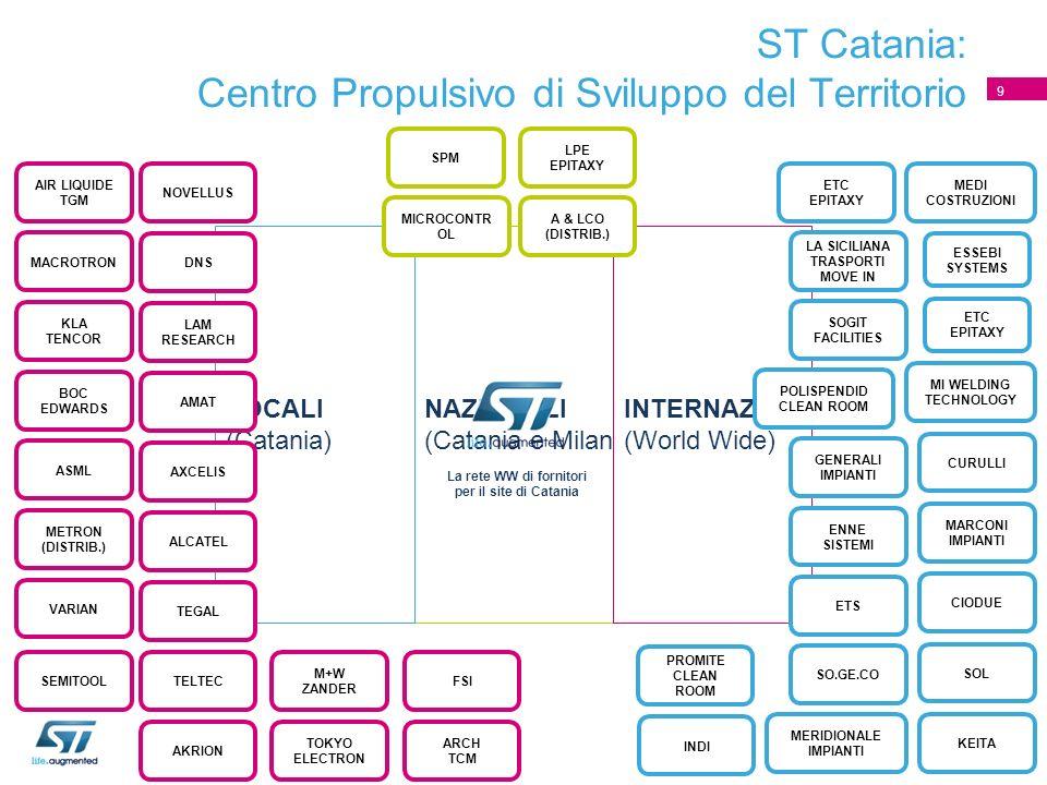 NAZIONALI (Catania e Milano) LOCALI (Catania) INTERNAZIONALI (World Wide) La rete WW di fornitori per il site di Catania ST Catania: Centro Propulsivo