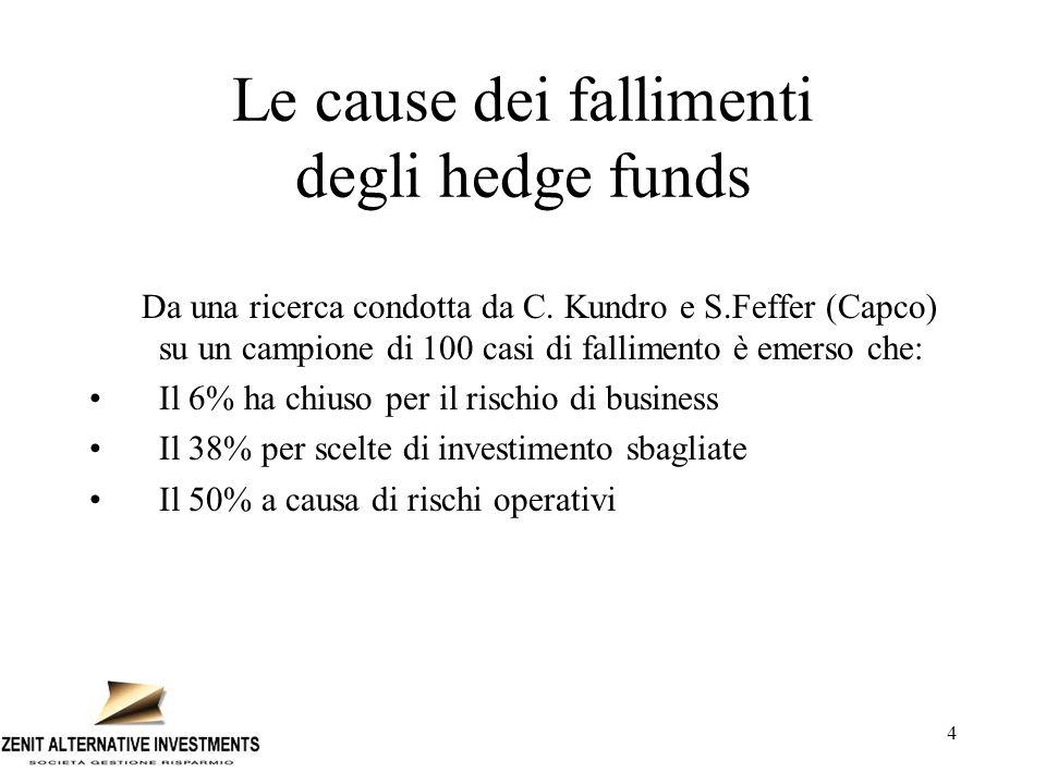 4 Le cause dei fallimenti degli hedge funds Da una ricerca condotta da C. Kundro e S.Feffer (Capco) su un campione di 100 casi di fallimento è emerso