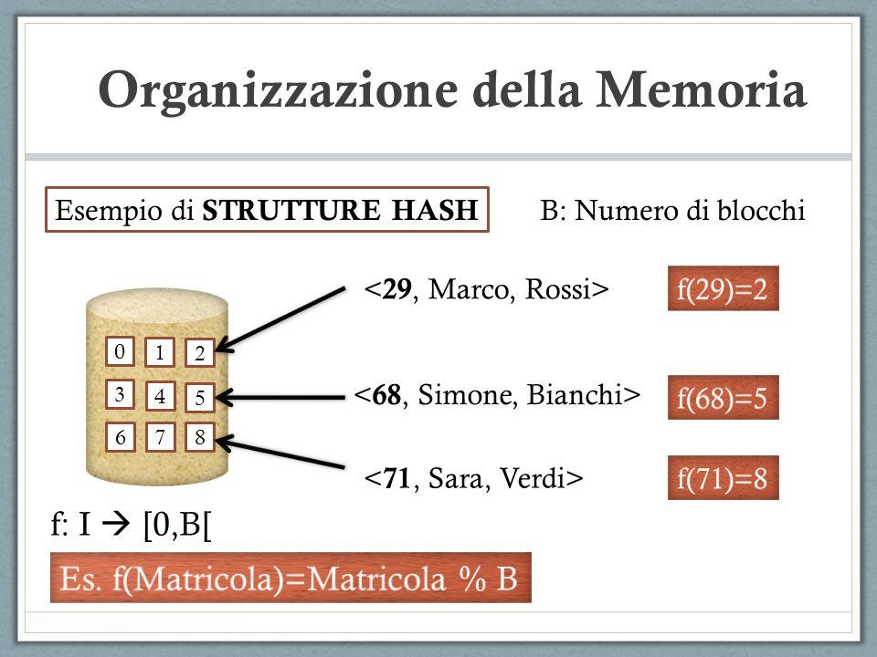 Organizzazione della Memoria 0 1 2 3 4 5 6 78 Esempio di STRUTTURE HASH f: I [0,B[ B: Numero di blocchi