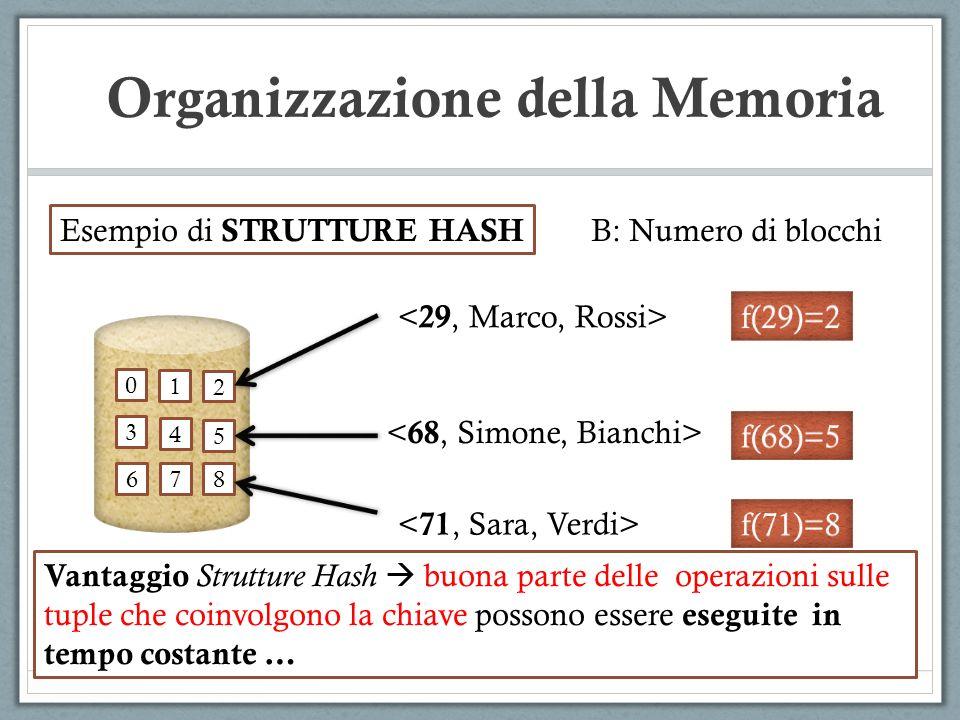 Organizzazione della Memoria 0 1 2 3 4 5 6 78 Esempio di STRUTTURE HASH Vantaggio Strutture Hash buona parte delle operazioni sulle tuple che coinvolg