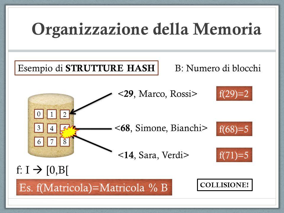 Organizzazione della Memoria 0 1 2 3 4 5 6 78 Esempio di STRUTTURE HASH f: I [0,B[ B: Numero di blocchi COLLISIONE!