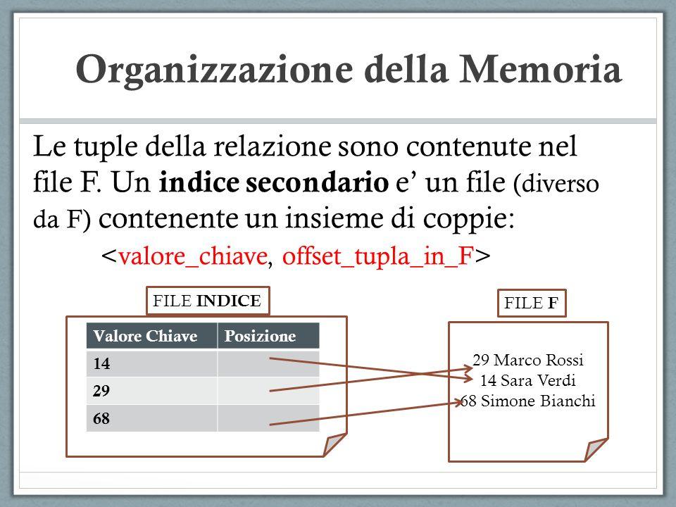 Le tuple della relazione sono contenute nel file F. Un indice secondario e un file (diverso da F) contenente un insieme di coppie: 29 Marco Rossi 14 S