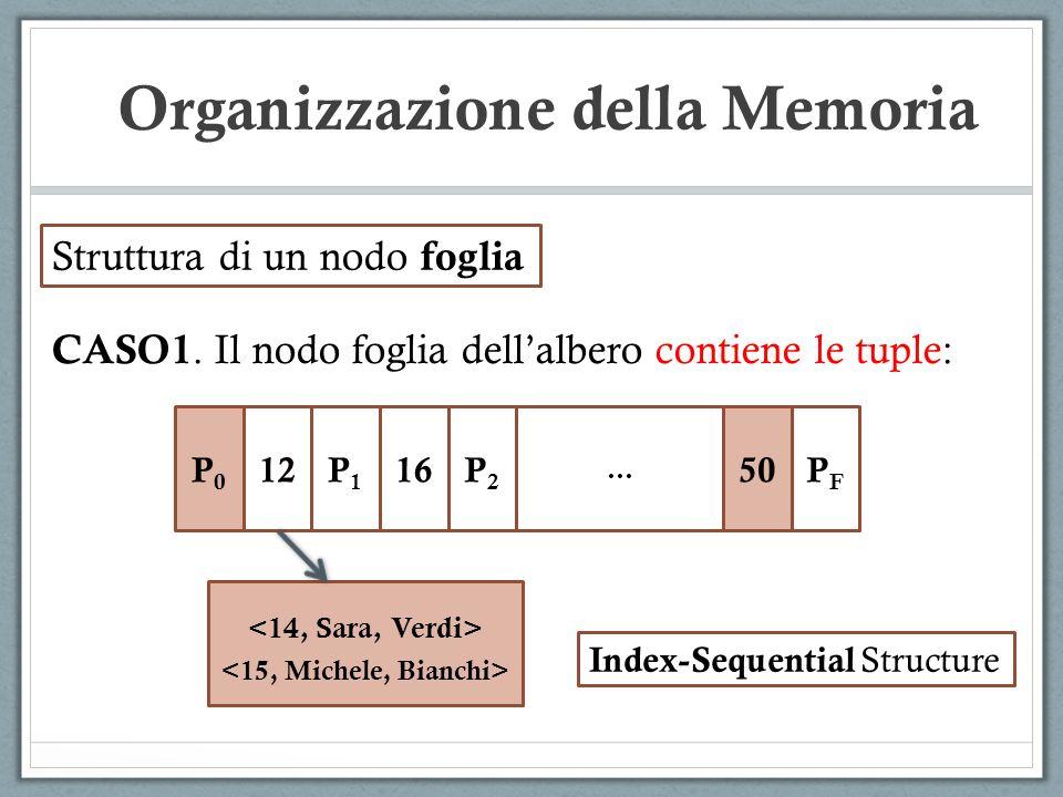 Struttura di un nodo foglia CASO1. Il nodo foglia dellalbero contiene le tuple: P0P0 12P1P1 16P2P2 … 50PFPF Index-Sequential Structure Organizzazione