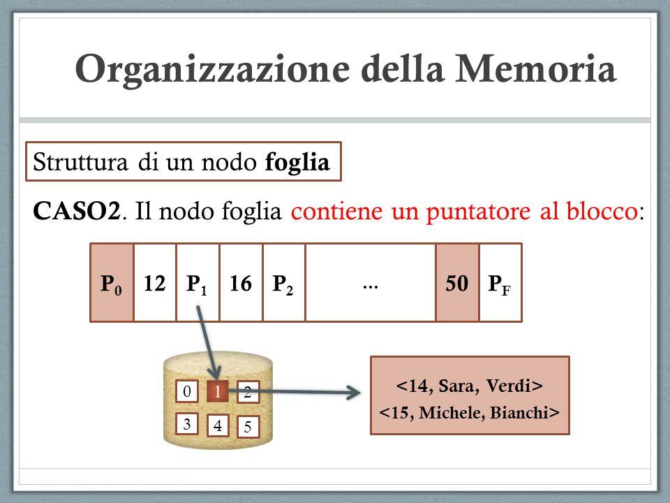 Struttura di un nodo foglia CASO2. Il nodo foglia contiene un puntatore al blocco: P0P0 12P1P1 16P2P2 … 50PFPF 0 2 3 4 5 Organizzazione della Memoria