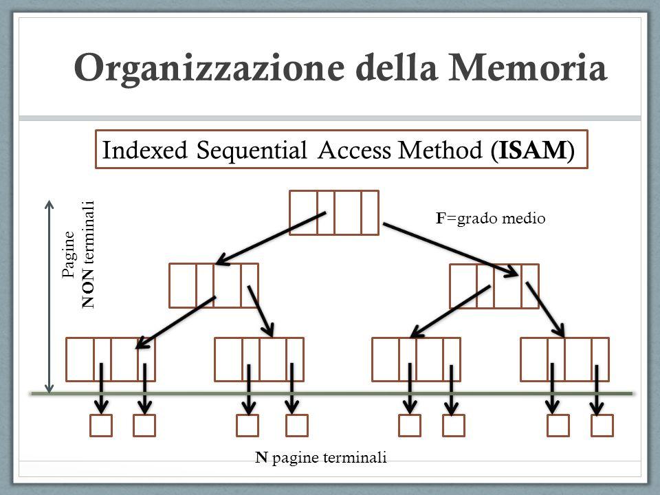 Indexed Sequential Access Method ( ISAM ) Pagine NON terminali N pagine terminali F =grado medio Organizzazione della Memoria