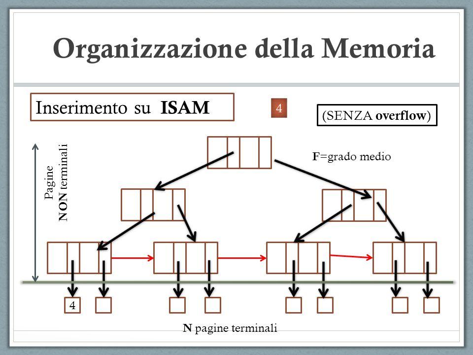 Inserimento su ISAM 4 Pagine NON terminali N pagine terminali F =grado medio (SENZA overflow ) Organizzazione della Memoria