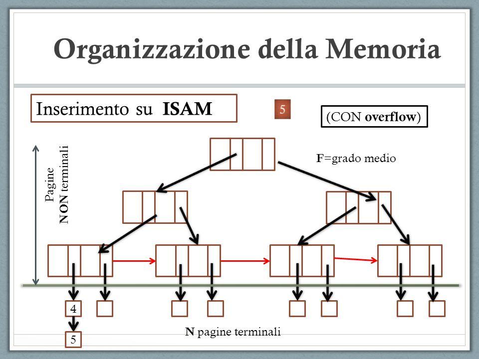 Inserimento su ISAM 4 Pagine NON terminali N pagine terminali F =grado medio (CON overflow ) 5 Organizzazione della Memoria