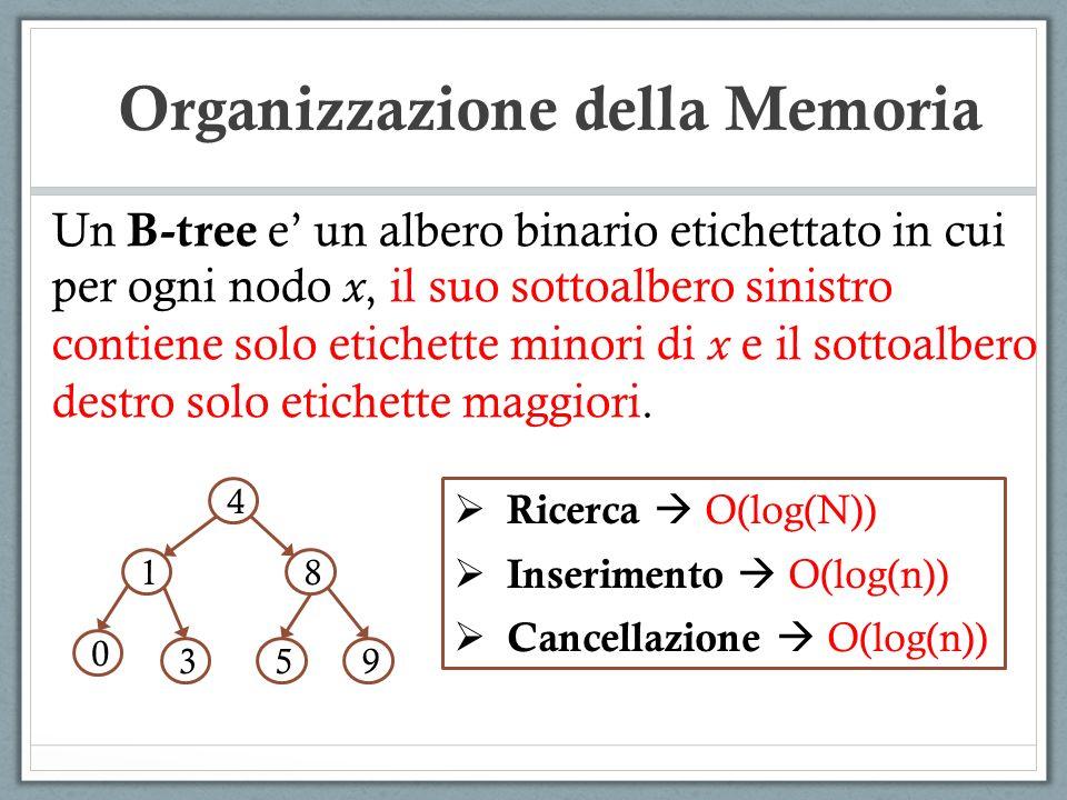 Un B-tree e un albero binario etichettato in cui per ogni nodo x, il suo sottoalbero sinistro contiene solo etichette minori di x e il sottoalbero des