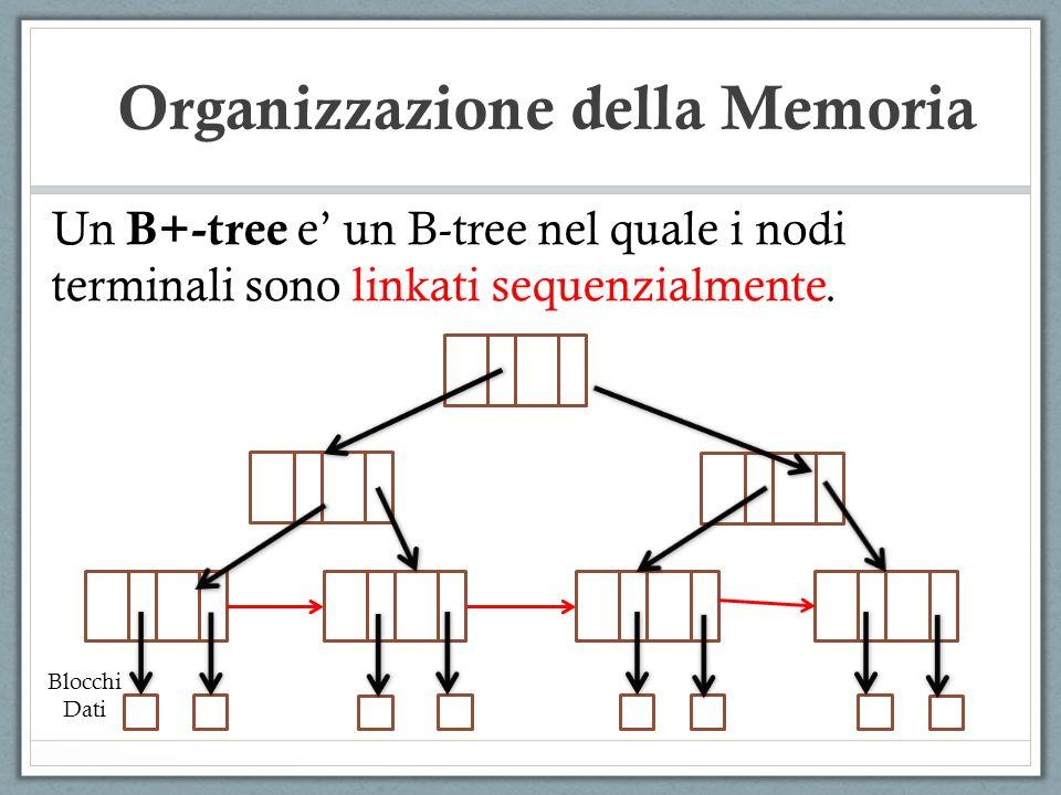 Un B+-tree e un B-tree nel quale i nodi terminali sono linkati sequenzialmente. Blocchi Dati Organizzazione della Memoria