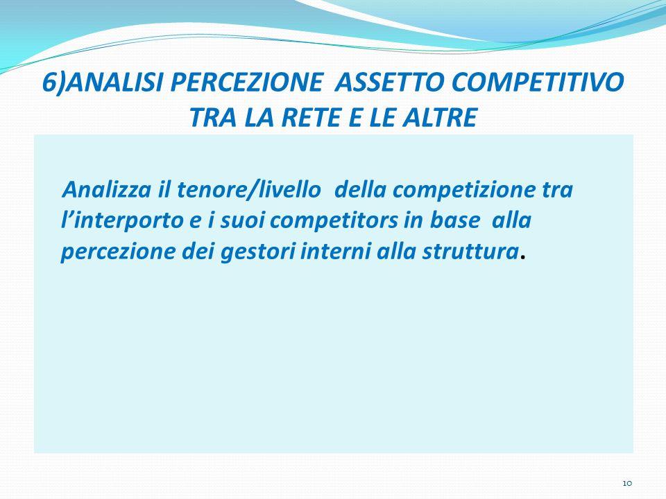 6)ANALISI PERCEZIONE ASSETTO COMPETITIVO TRA LA RETE E LE ALTRE Analizza il tenore/livello della competizione tra linterporto e i suoi competitors in base alla percezione dei gestori interni alla struttura.