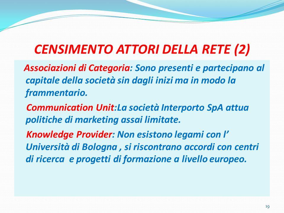 CENSIMENTO ATTORI DELLA RETE (2) 19 Associazioni di Categoria: Sono presenti e partecipano al capitale della società sin dagli inizi ma in modo la frammentario.