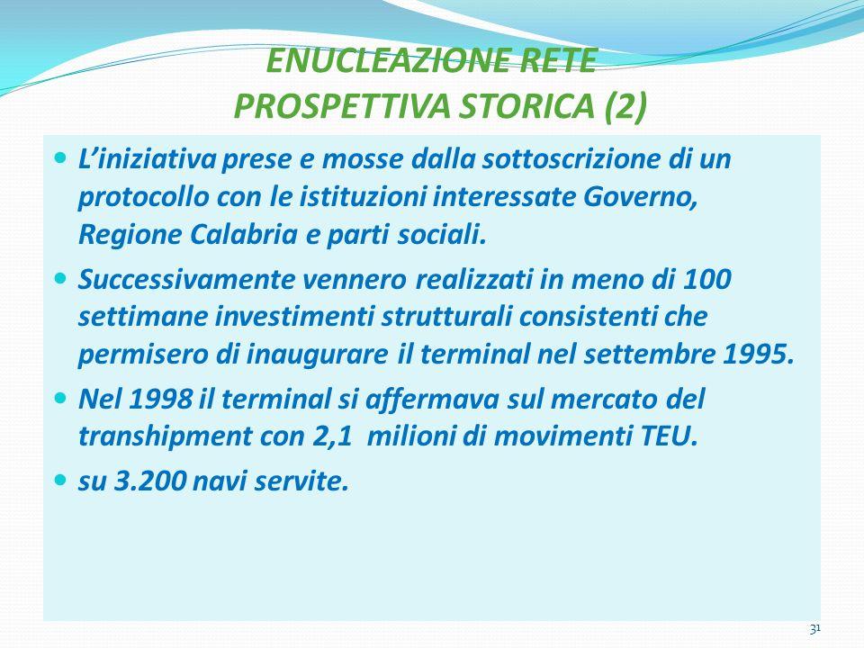 ENUCLEAZIONE RETE PROSPETTIVA STORICA (2) Liniziativa prese e mosse dalla sottoscrizione di un protocollo con le istituzioni interessate Governo, Regione Calabria e parti sociali.