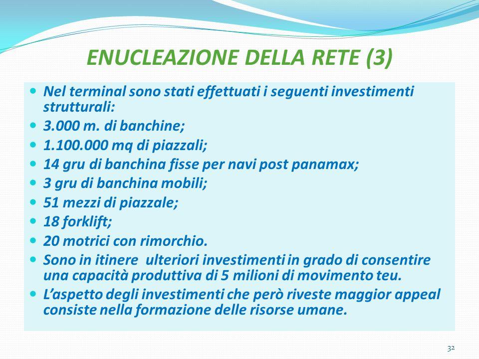 ENUCLEAZIONE DELLA RETE (3) Nel terminal sono stati effettuati i seguenti investimenti strutturali: 3.000 m.