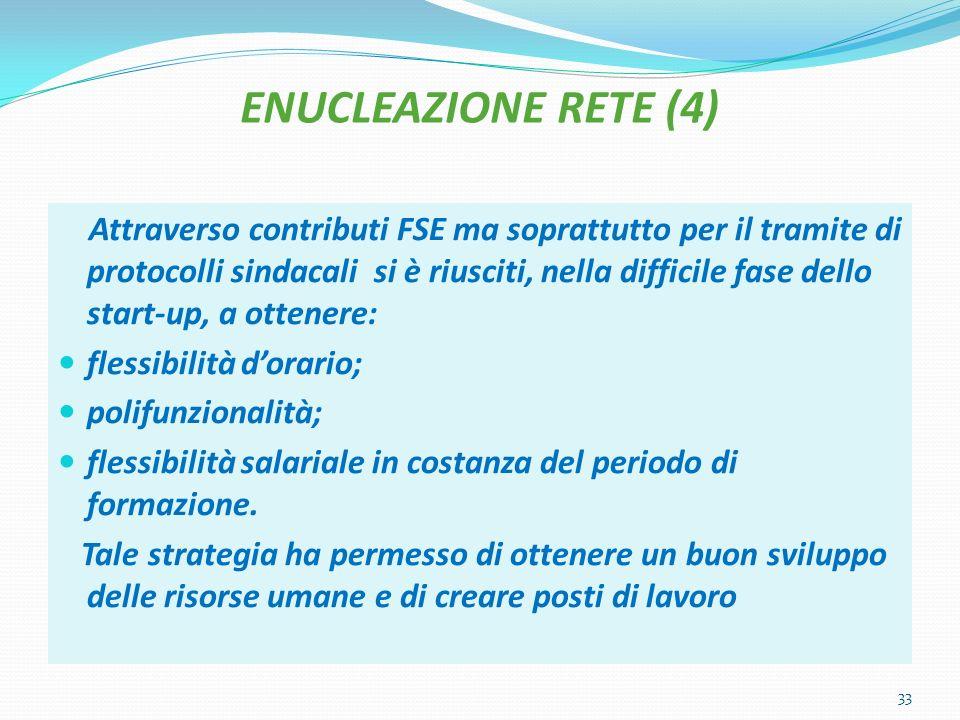 ENUCLEAZIONE RETE (4) Attraverso contributi FSE ma soprattutto per il tramite di protocolli sindacali si è riusciti, nella difficile fase dello start-up, a ottenere: flessibilità dorario; polifunzionalità; flessibilità salariale in costanza del periodo di formazione.