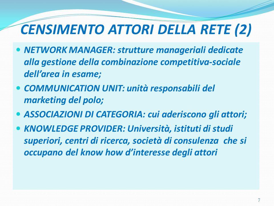 CENSIMENTO ATTORI DELLA RETE (2) NETWORK MANAGER: strutture manageriali dedicate alla gestione della combinazione competitiva-sociale dellarea in esame; COMMUNICATION UNIT: unità responsabili del marketing del polo; ASSOCIAZIONI DI CATEGORIA: cui aderiscono gli attori; KNOWLEDGE PROVIDER: Università, istituti di studi superiori, centri di ricerca, società di consulenza che si occupano del know how dinteresse degli attori 7