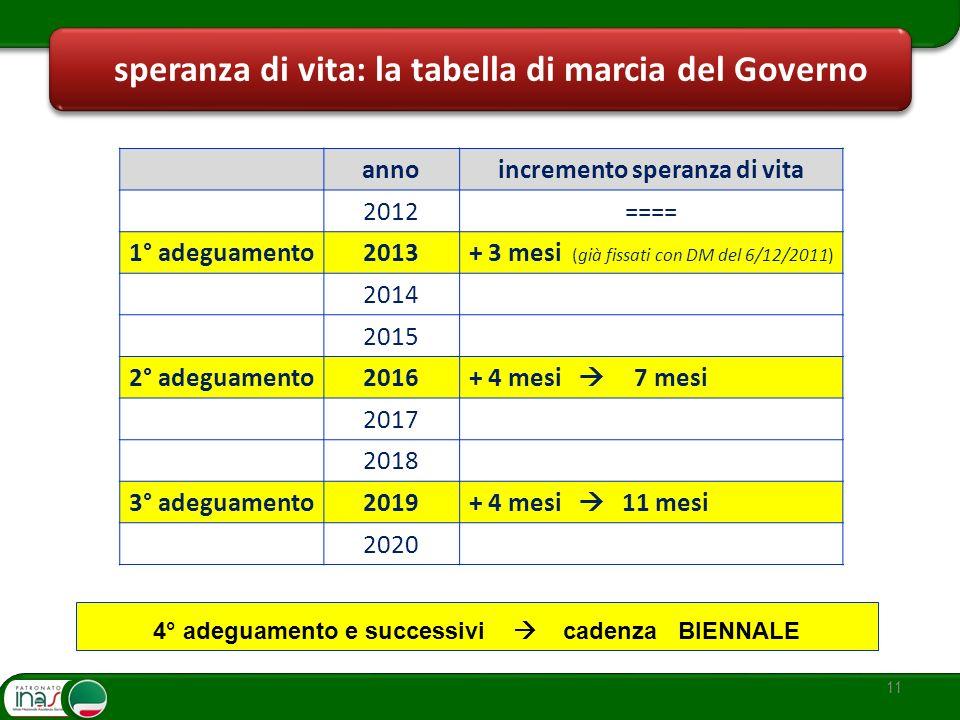 11 speranza di vita: la tabella di marcia del Governo annoincremento speranza di vita 2012==== 1° adeguamento2013+ 3 mesi (già fissati con DM del 6/12