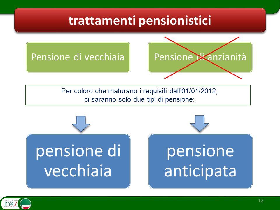 12 trattamenti pensionistici pensione di vecchiaia pensione anticipata Pensione di vecchiaiaPensione di anzianità Per coloro che maturano i requisiti
