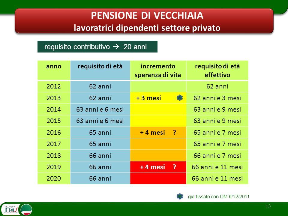 13 PENSIONE DI VECCHIAIA lavoratrici dipendenti settore privato annorequisito di etàincremento speranza di vita requisito di età effettivo 201262 anni