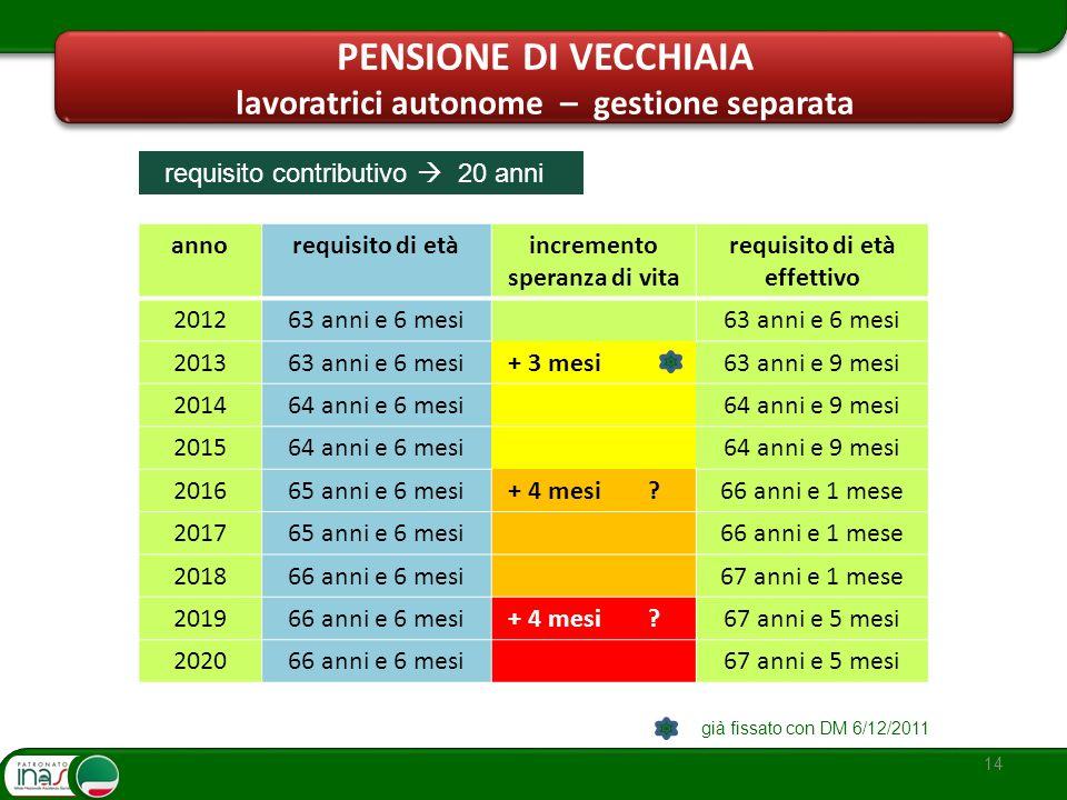 14 annorequisito di etàincremento speranza di vita requisito di età effettivo 201263 anni e 6 mesi 201363 anni e 6 mesi + 3 mesi63 anni e 9 mesi 20146