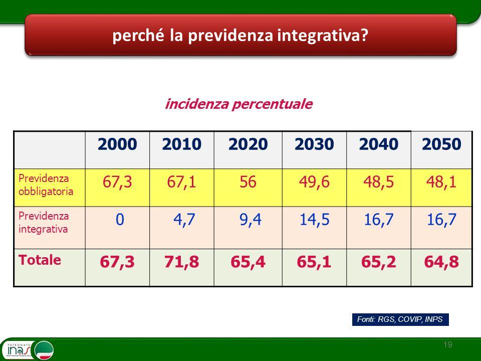 perché la previdenza integrativa? 19 incidenza percentuale 200020102020203020402050 Previdenza obbligatoria 67,367,15649,648,548,1 Previdenza integrat