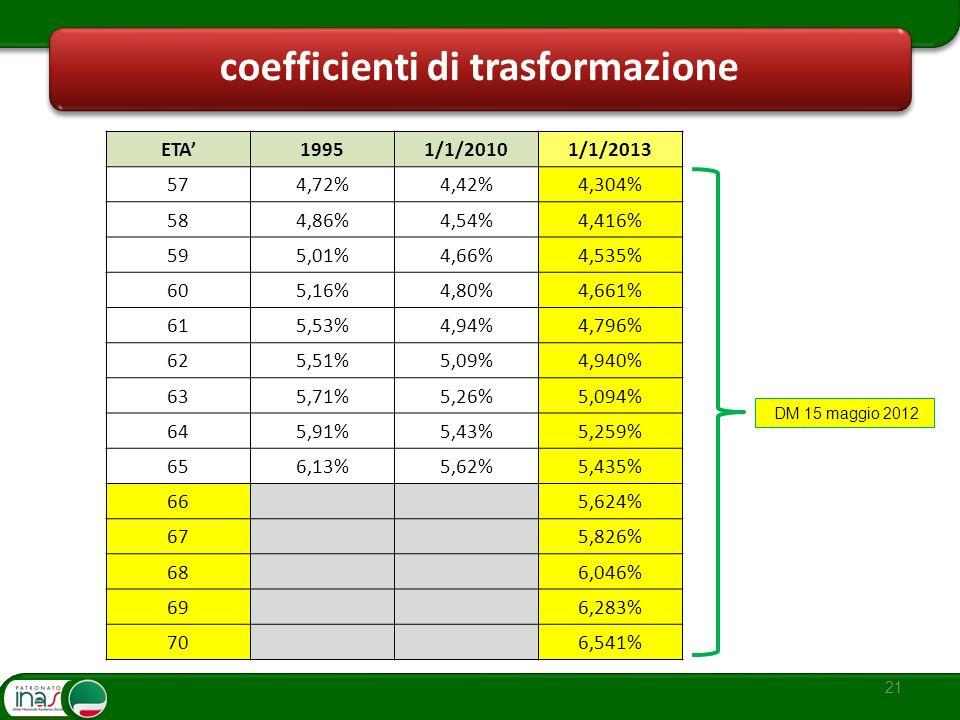21 coefficienti di trasformazione ETA19951/1/20101/1/2013 574,72%4,42%4,304% 584,86%4,54%4,416% 595,01%4,66%4,535% 605,16%4,80%4,661% 615,53%4,94%4,79