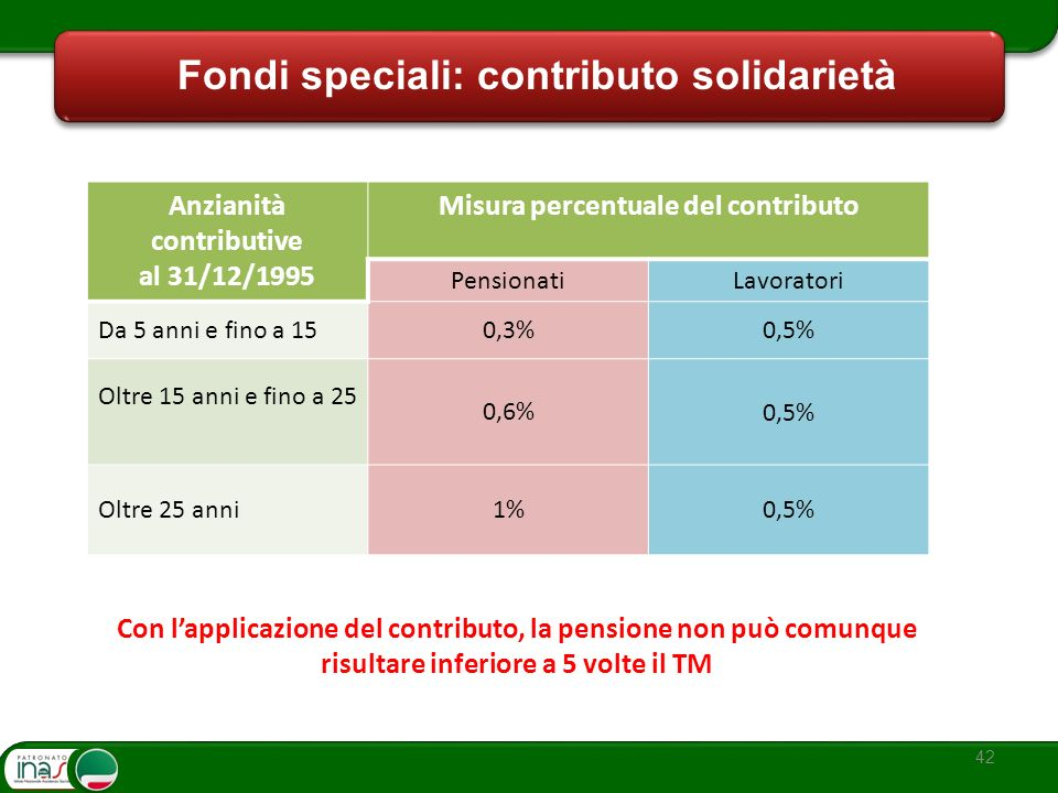 42 Fondi speciali: contributo solidarietà Anzianità contributive al 31/12/1995 Misura percentuale del contributo PensionatiLavoratori Da 5 anni e fino