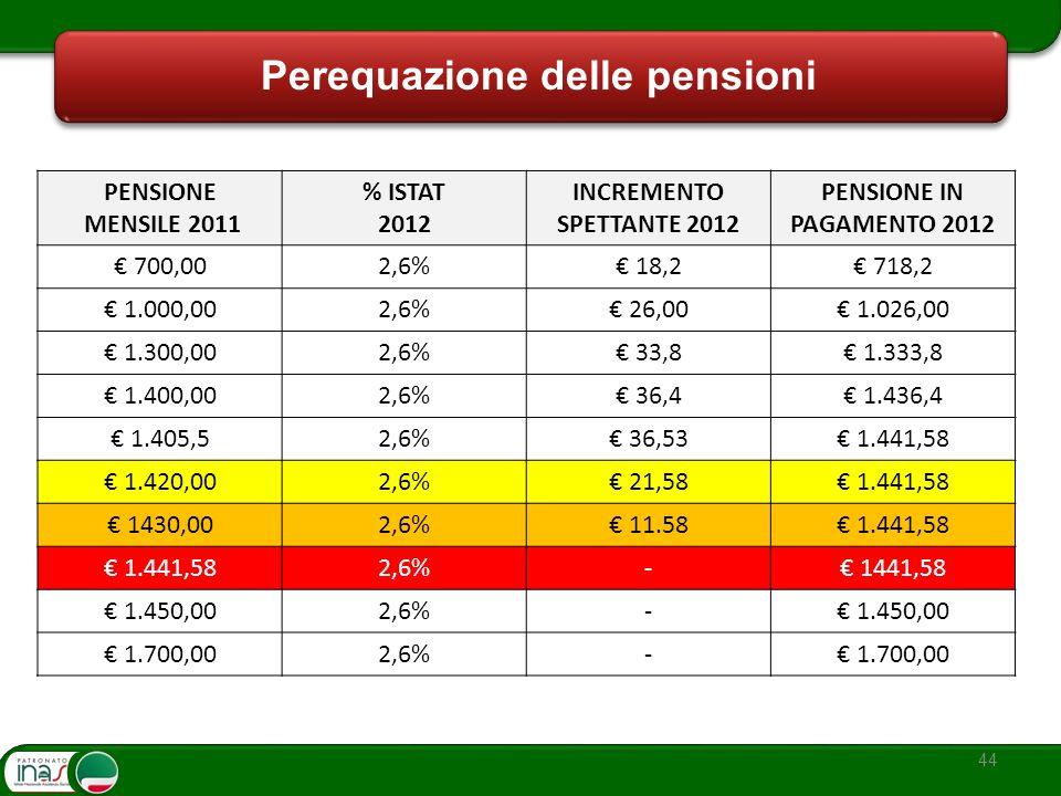44 Perequazione delle pensioni PENSIONE MENSILE 2011 % ISTAT 2012 INCREMENTO SPETTANTE 2012 PENSIONE IN PAGAMENTO 2012 700,002,6% 18,2 718,2 1.000,002