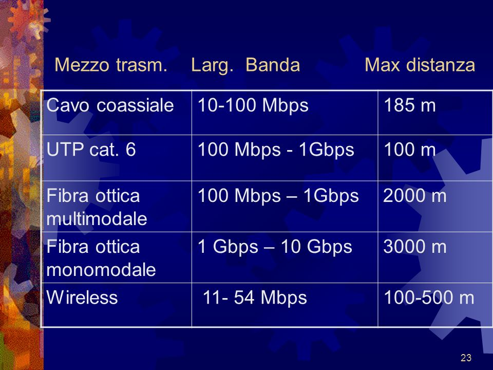 23 Mezzo trasm. Larg. Banda Max distanza Cavo coassiale10-100 Mbps185 m UTP cat. 6100 Mbps - 1Gbps100 m Fibra ottica multimodale 100 Mbps – 1Gbps2000