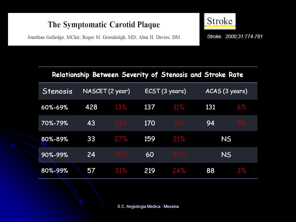 Relationship Between Severity of Stenosis and Stroke Rate Stenosis NASCET (2 year)ECST (3 years)ACAS (3 years) 60%-69% 42813%13711%1316% 70%-79% 4321%