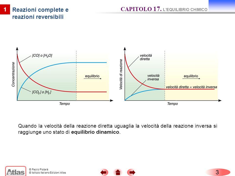 © Paolo Pistarà © Istituto Italiano Edizioni Atlas 3 CAPITOLO 17. LEQUILIBRIO CHIMICO 1 Reazioni complete e reazioni reversibili Quando la velocità de