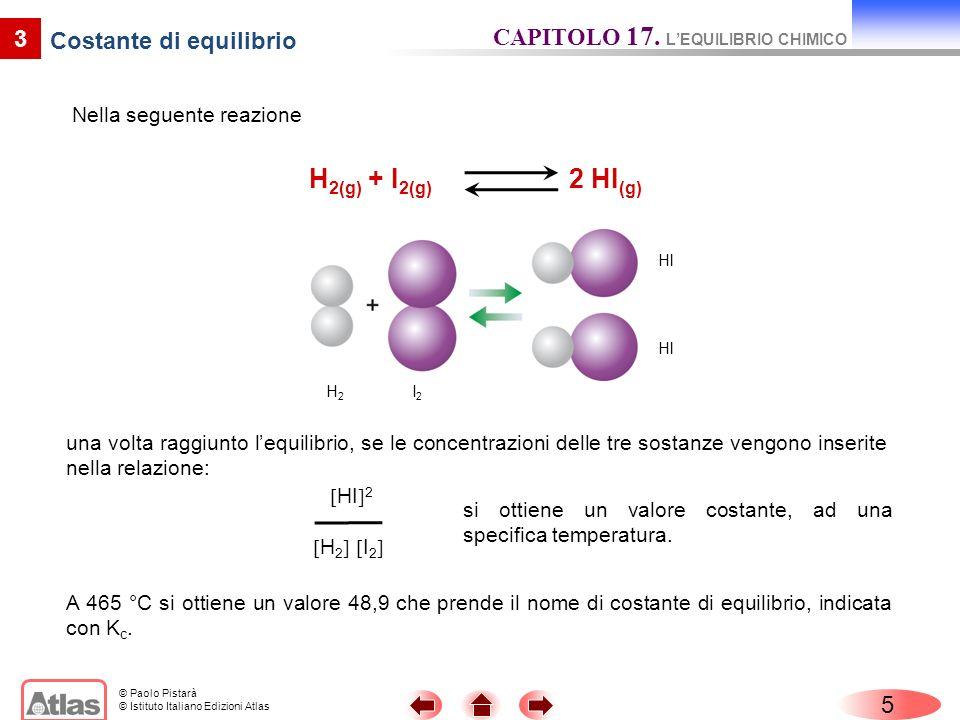 © Paolo Pistarà © Istituto Italiano Edizioni Atlas Nella seguente reazione 5 3 Costante di equilibrio CAPITOLO 17. LEQUILIBRIO CHIMICO H 2(g) + I 2(g)